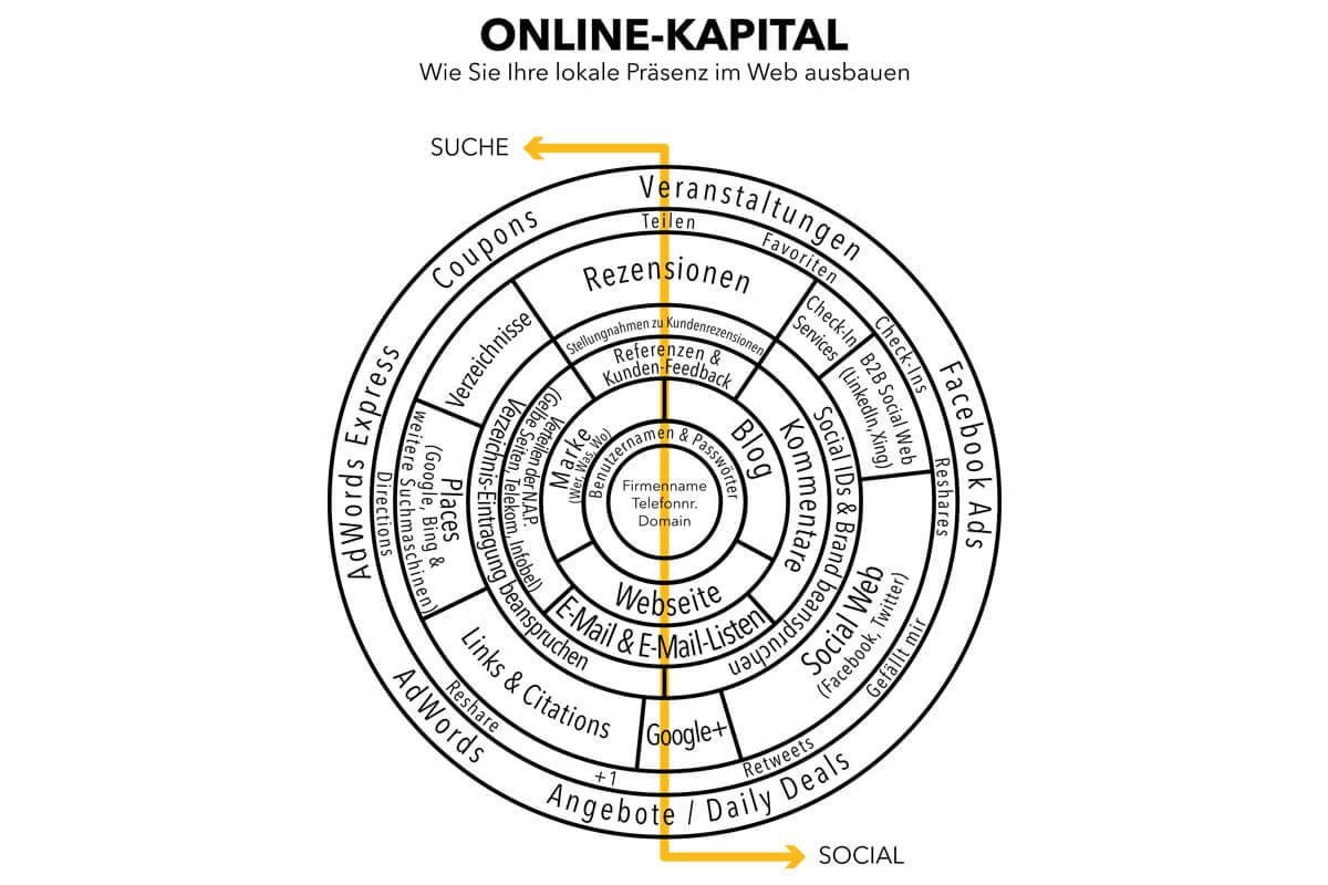 Online Kapital